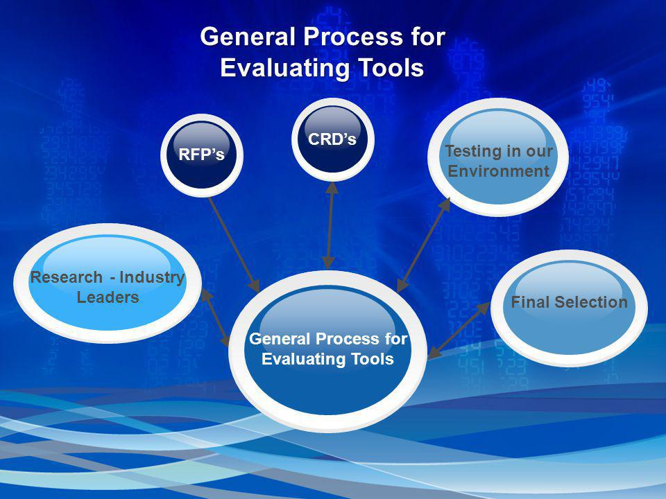 General Process for Evaluating Tools Research - Industry Leaders CRD's General Process for Evaluating Tools Testing in our Environment Final Selection