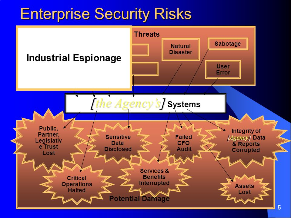 5 Natural Disaster Sabotage User Error Threats Public, Partner, Legislativ e Trust Lost Critical Operations Halted Sensitive Data Disclosed Services & Benefits Interrupted Integrity of [Agency] [Agency] Data & Reports Corrupted Assets Lost Potential Damage [the Agency's] [the Agency's] Systems Enterprise Security Risks Failed CFO Audit Industrial Espionage