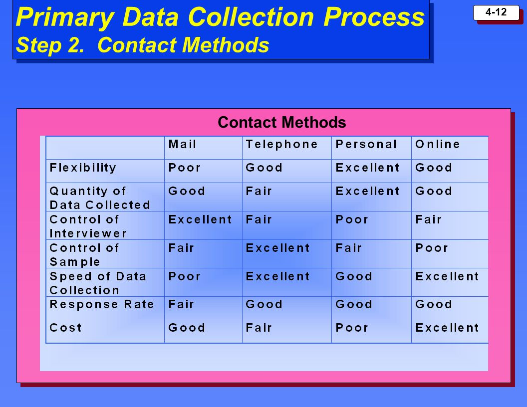 4-12 Primary Data Collection Process Step 2. Contact Methods Contact Methods