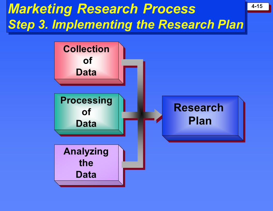4-15 Marketing Research Process Step 3. Implementing the Research Plan Collection of Data Collection of Data Processing of Data Processing of Data Ana