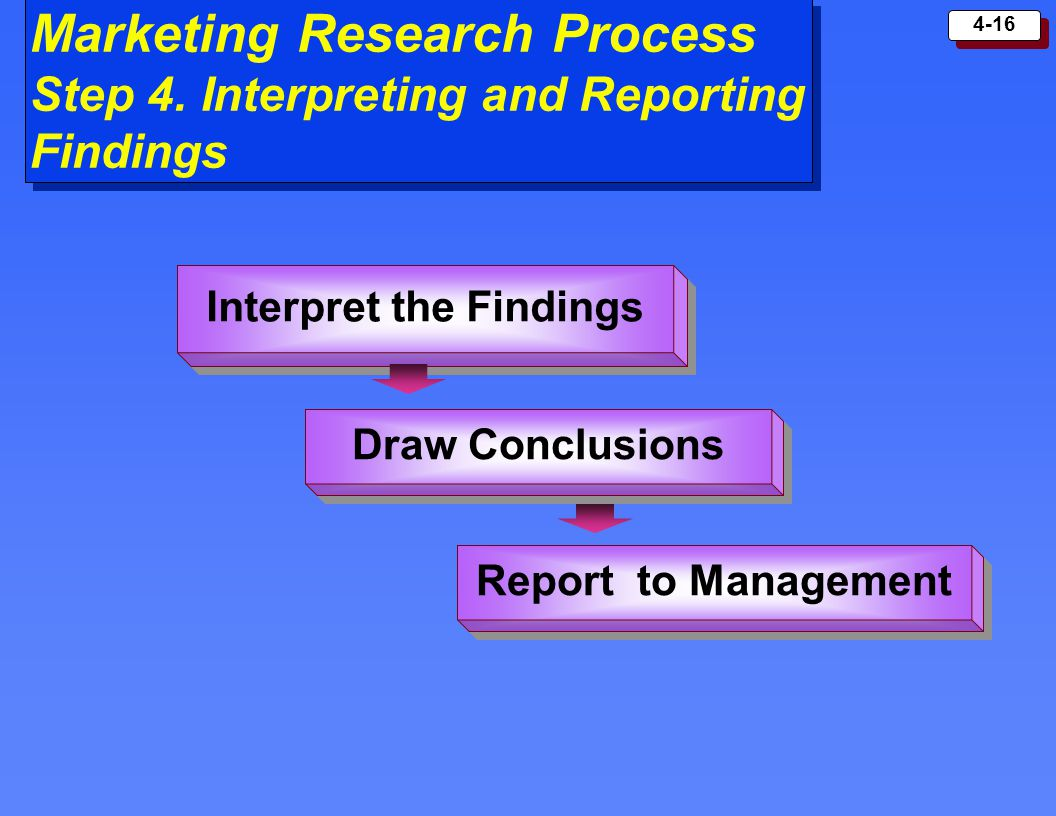 4-16 Marketing Research Process Step 4. Interpreting and Reporting Findings Interpret the Findings Draw Conclusions Report to Management