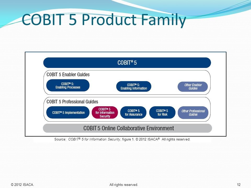 COBIT 5 Product Family Source: COBIT ® 5 for Information Security, figure 1. © 2012 ISACA ® All rights reserved. © 2012 ISACA. All rights reserved.12
