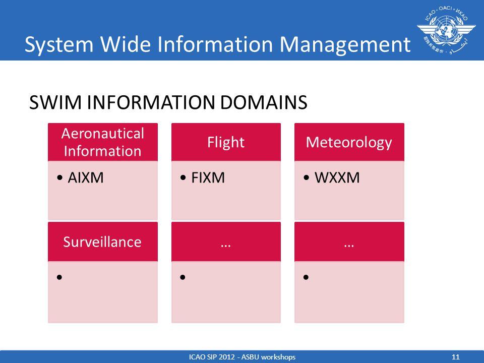 System Wide Information Management SWIM INFORMATION DOMAINS ICAO SIP 2012 - ASBU workshops Aeronautical Information AIXM Flight FIXM Meteorology WXXM