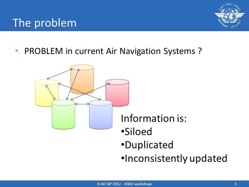 System Wide Information Management INITIATIVES AIM AIXM WXXM FIXM ICAO SIP 2012 - ASBU workshops14