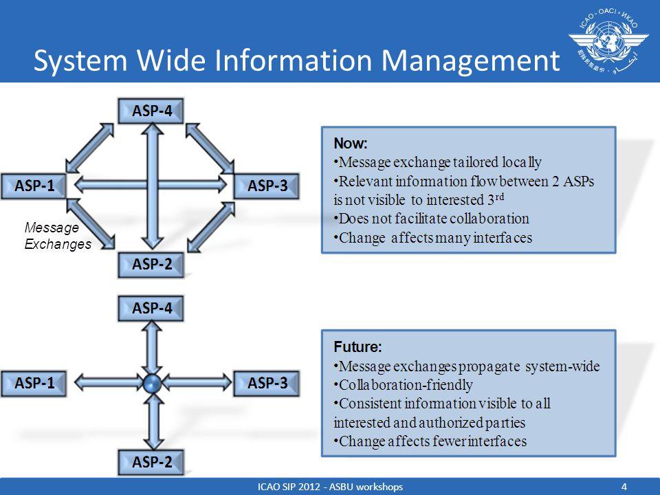 The solution SOLUTION ICAO SIP 2012 - ASBU workshops System Wide Information Management INFORMATION 5