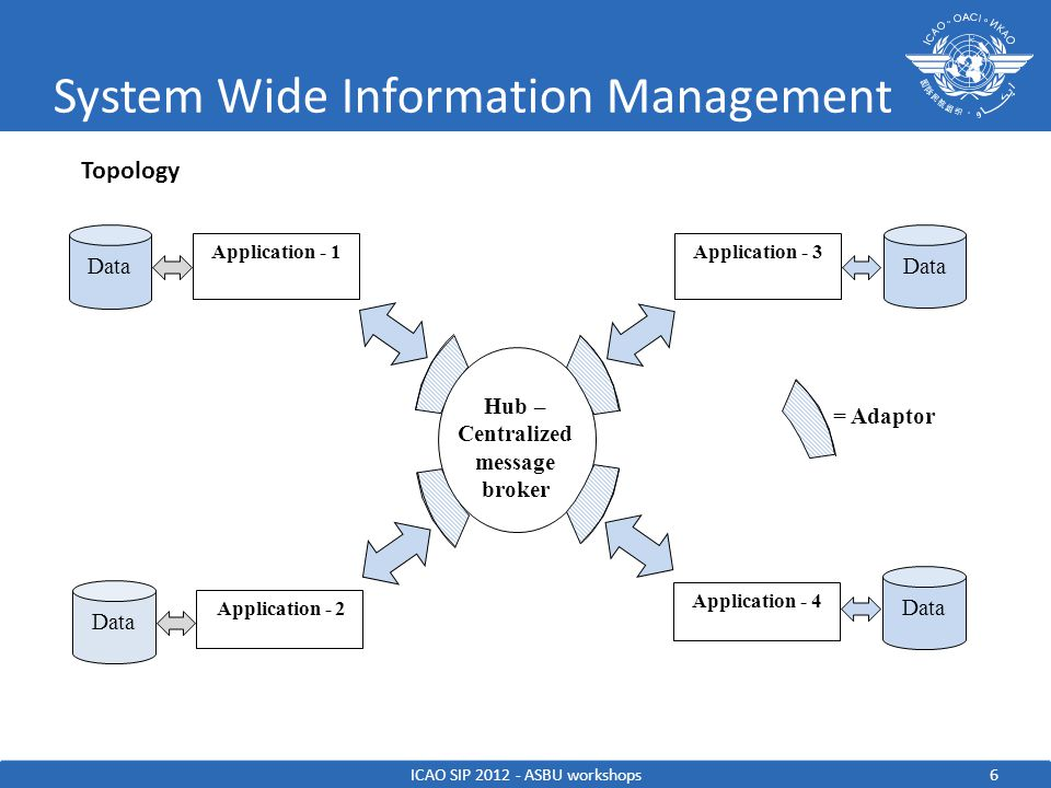 System Wide Information Management ACRONYMS ATS: Air Traffic Services AIDC: ATS Interfacility Data Communication AIM: Aeronautical Information Management AIXM: Aeronautical Information eXchange Model ATMRPP: ATM Requirements and Performance Panel CARATS: Collaborative Actions for Renovation of Air Traffic Systems FIXM: Flight Information eXchange Model FO: Flight Object GANP: Global Air Navigation Plan ICAO: International Civil Aviation Organisation IP: Internet Protocol LAN: Local Area Network NextGen: Next Generation Air Transportation System SESAR: Single European Sky ATM Research SWIM: System Wide information Management TSA: Temporary Segregated Area WAN: Wide Area Network WXXM: Weather eXchange Model ICAO SIP 2012 - ASBU workshops17