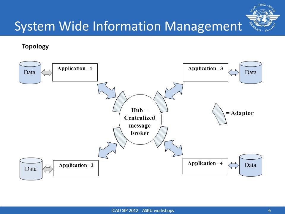 System Wide Information Management ICAO SIP 2012 - ASBU workshops7 Between SWIM regions BUS Hub – Centralized message broker Application - 1 Application - 2 Data Application Adaptor Application - 1 Adaptor SWIM Region 1 SWIM Region 2