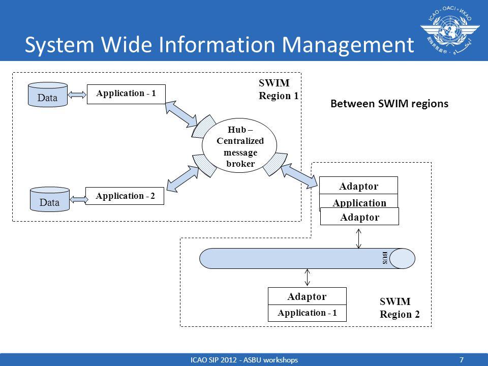 System Wide Information Management ICAO SIP 2012 - ASBU workshops7 Between SWIM regions BUS Hub – Centralized message broker Application - 1 Applicati