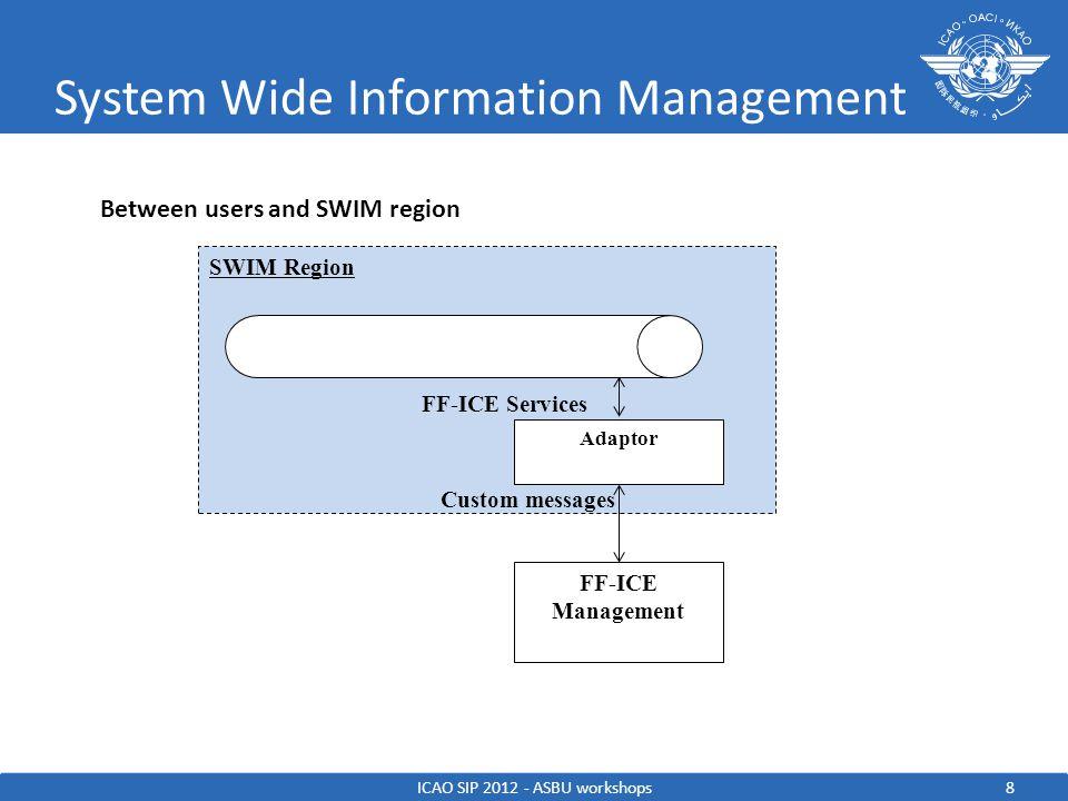 System Wide Information Management PROGRAMS ICAO SIP 2012 - ASBU workshops Also exist in: Australia Republic of Korea… 9