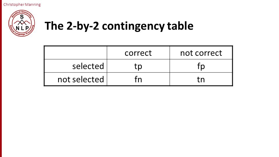 Christopher Manning The 2-by-2 contingency table correctnot correct selectedtpfp not selectedfntn