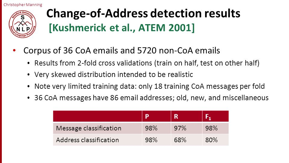 Christopher Manning Change-of-Address detection results [Kushmerick et al., ATEM 2001] Corpus of 36 CoA  s and 5720 non-CoA  s Results from 2-fold cross validations (train on half, test on other half) Very skewed distribution intended to be realistic Note very limited training data: only 18 training CoA messages per fold 36 CoA messages have 86  addresses; old, new, and miscellaneous PRF1F1 Message classification98%97%98% Address classification98%68%80%