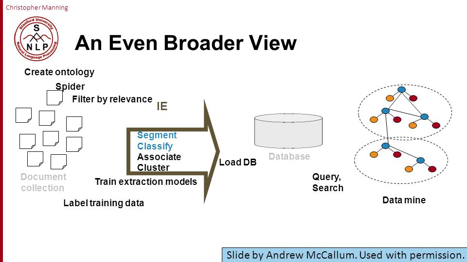 Christopher Manning An Even Broader View Create ontology Segment Classify Associate Cluster Load DB Spider Query, Search Data mine IE Document collection Database Filter by relevance Label training data Train extraction models Slide by Andrew McCallum.
