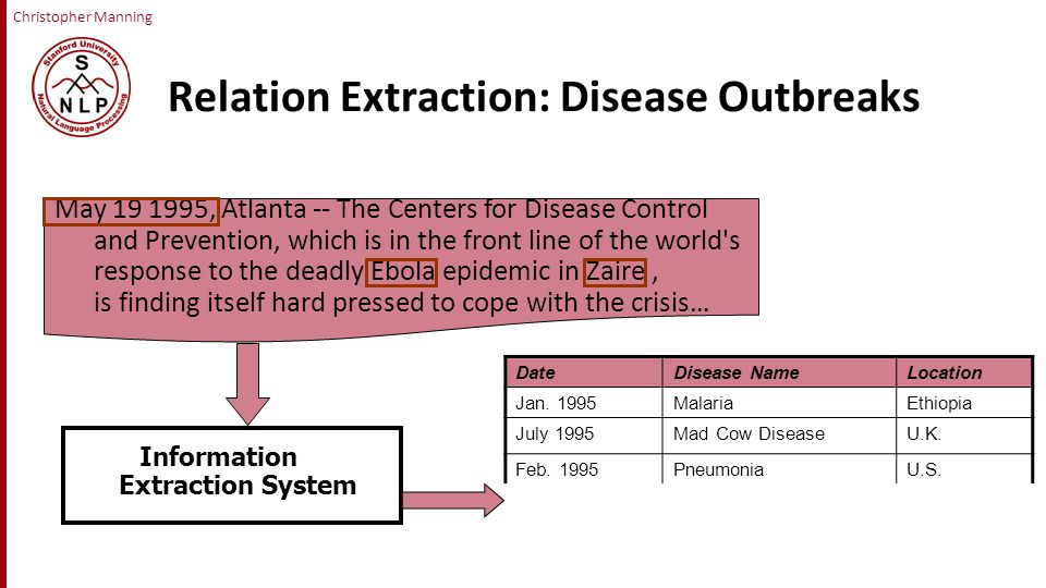 Christopher Manning Relation Extraction: Disease Outbreaks May , Atlanta -- The Centers for Disease Control and Prevention, which is in the front line of the world s response to the deadly Ebola epidemic in Zaire, is finding itself hard pressed to cope with the crisis… DateDisease NameLocation Jan.