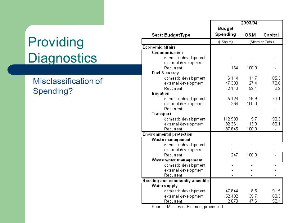 Providing Diagnostics Misclassification of Spending