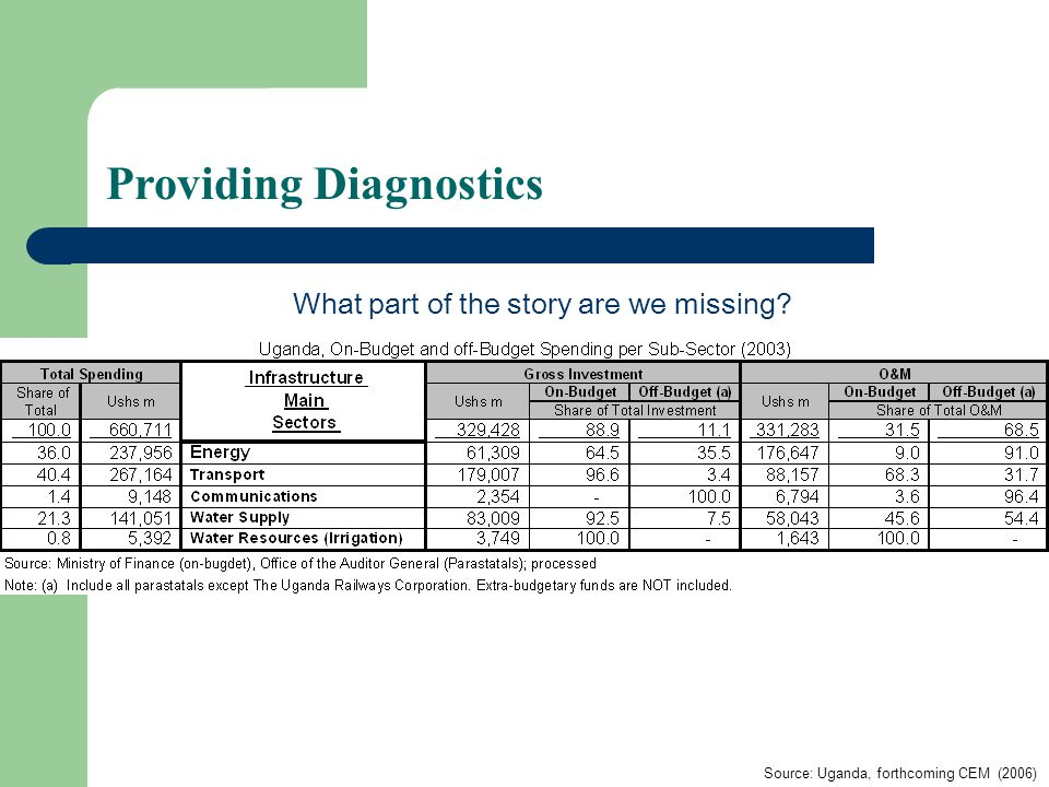 What part of the story are we missing Providing Diagnostics Source: Uganda, forthcoming CEM (2006)