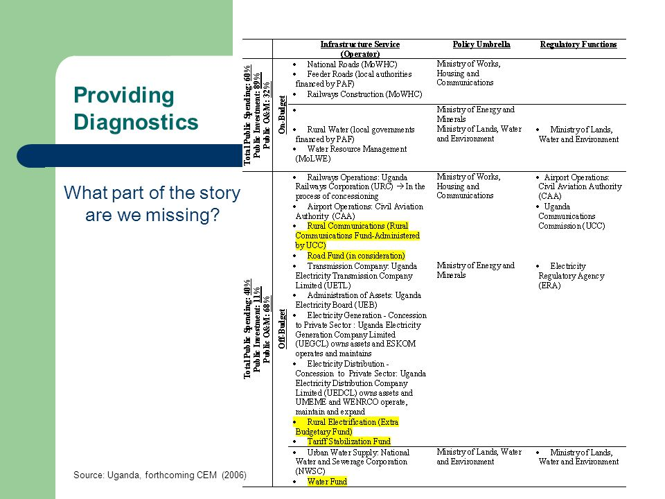 Providing Diagnostics What part of the story are we missing Source: Uganda, forthcoming CEM (2006)