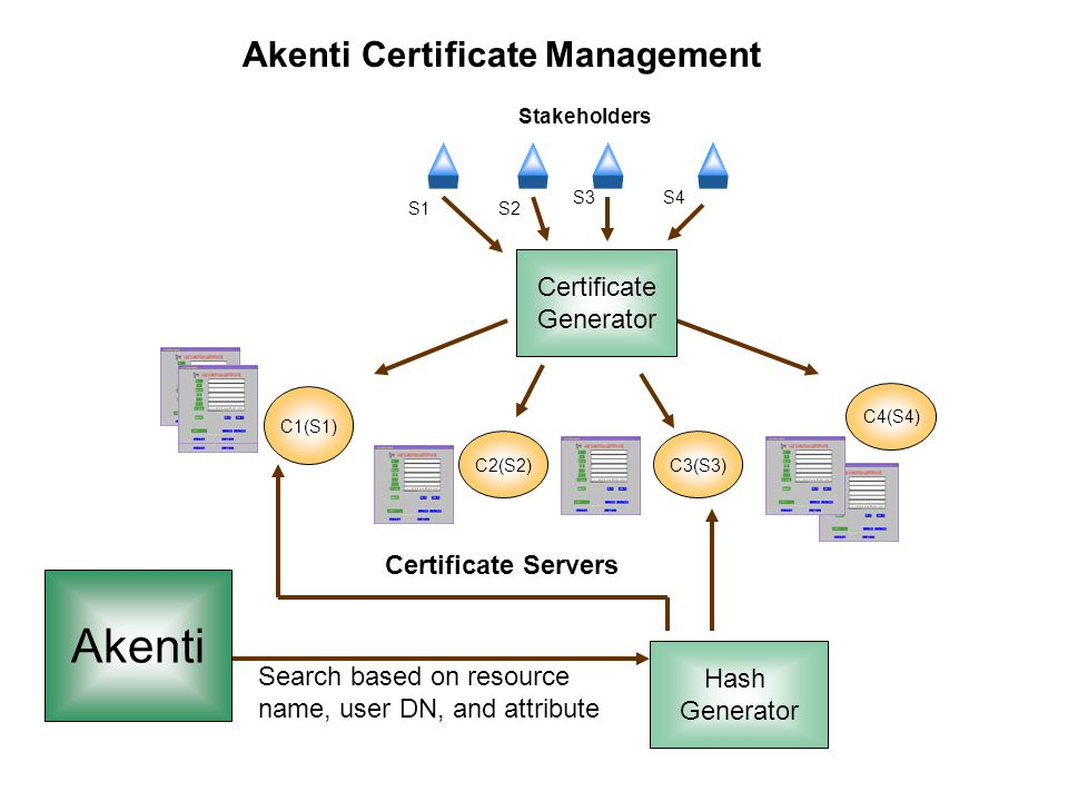 NIST PKI workshop Required Infrastructure l Certificate Authority to issue identity certificates (required) n OpenSSL provides simple CA for testing n iPlanet CA - moderate cost and effort n Enterprise solutions - Entrust, Verisign, … l Method to check for revocation of identity certificates (required) n LDAP server - free from Univ.