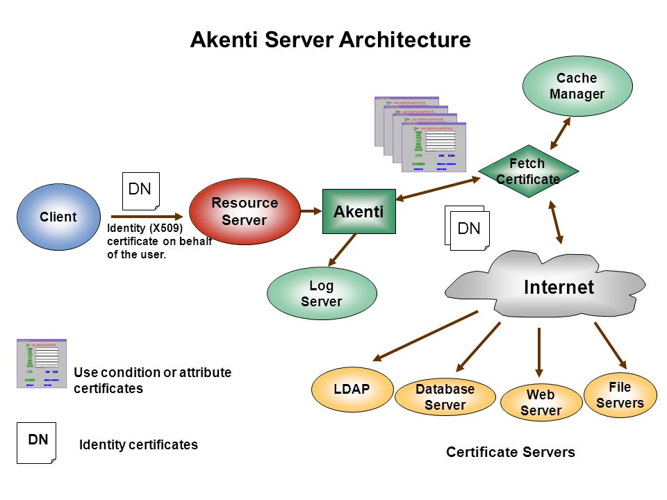 Stakeholders C1(S1) C4(S4) C2(S2)C3(S3) S1S2 S3S4 Certificate Servers Akenti Certificate Management Akenti Certificate Generator Hash Generator Search based on resource name, user DN, and attribute