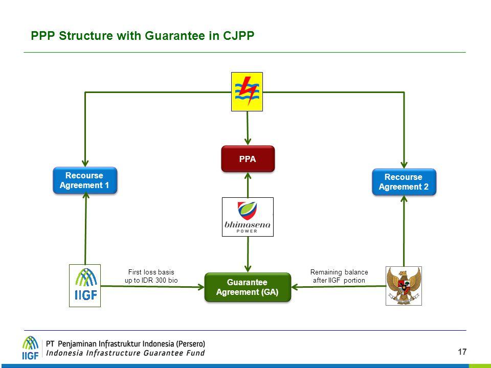 17 Skema Penjaminan dalam Proyek CJPP PPP Structure with Guarantee in CJPP PPA Guarantee Agreement (GA) Recourse Agreement 2 Recourse Agreement 1 Firs