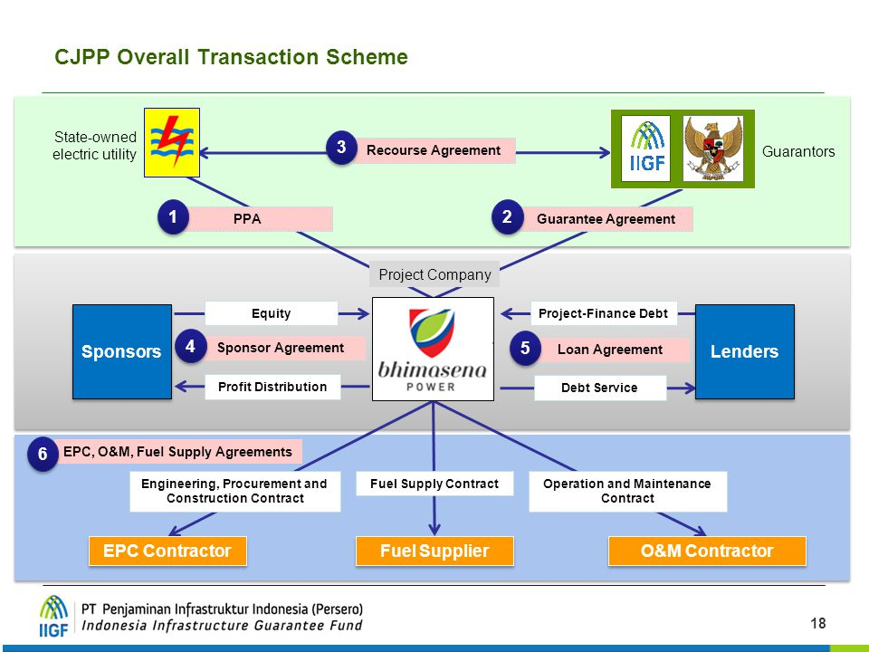 18 Sponsors EPC Contractor Fuel Supplier O&M Contractor PPAGuarantee Agreement Equity Project-Finance Debt Recourse Agreement Fuel Supply ContractEngi