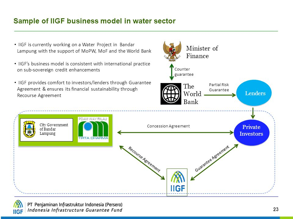 23 Sample of IIGF business model in water sector City Government of Bandar Lampung PDAM WAY RILAU Private Investors The World Bank Recourse Agreement