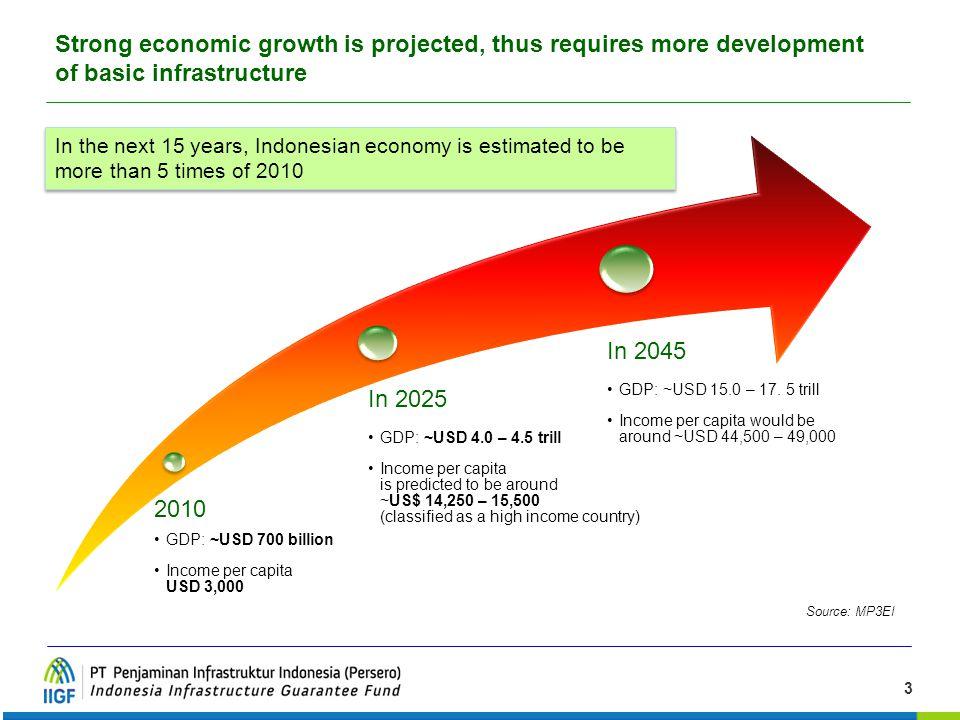 3 Source: MP3EI 2010 GDP: ~USD 700 billion Income per capita USD 3,000 In 2025 GDP: ~USD 4.0 – 4.5 trill Income per capita is predicted to be around ~