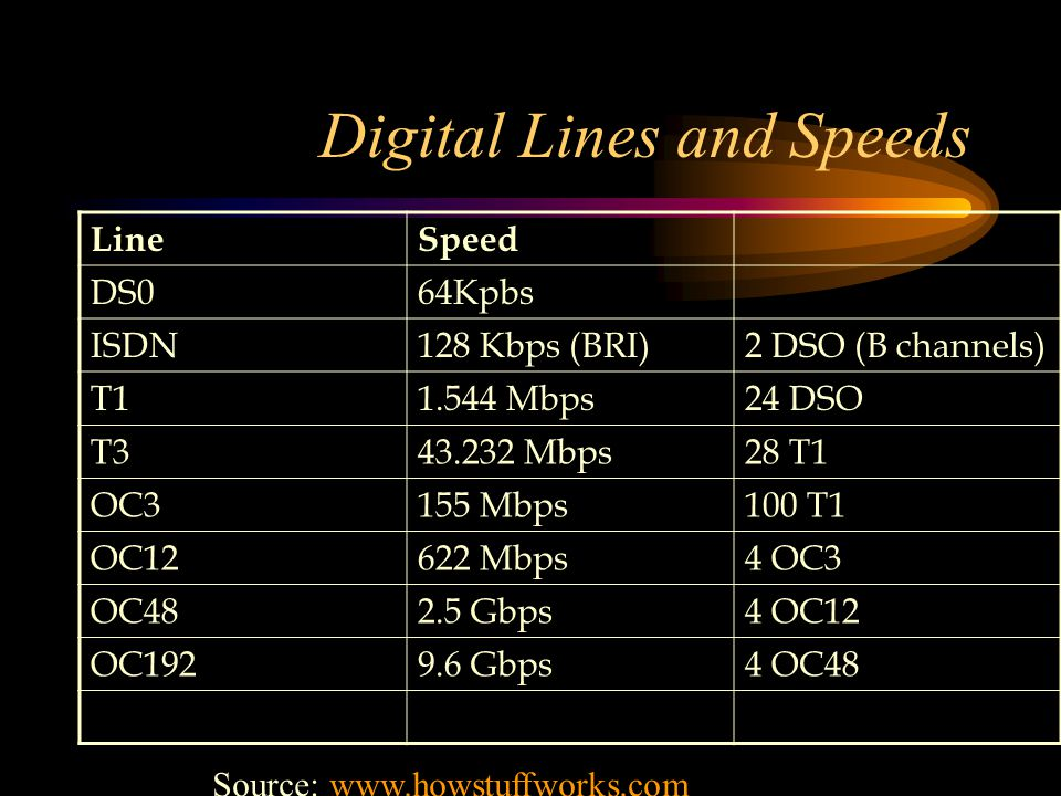 Digital Lines and Speeds LineSpeed DS064Kpbs ISDN128 Kbps (BRI)2 DSO (B channels) T11.544 Mbps24 DSO T343.232 Mbps28 T1 OC3155 Mbps100 T1 OC12622 Mbps4 OC3 OC482.5 Gbps4 OC12 OC1929.6 Gbps4 OC48 Source: www.howstuffworks.comwww.howstuffworks.com