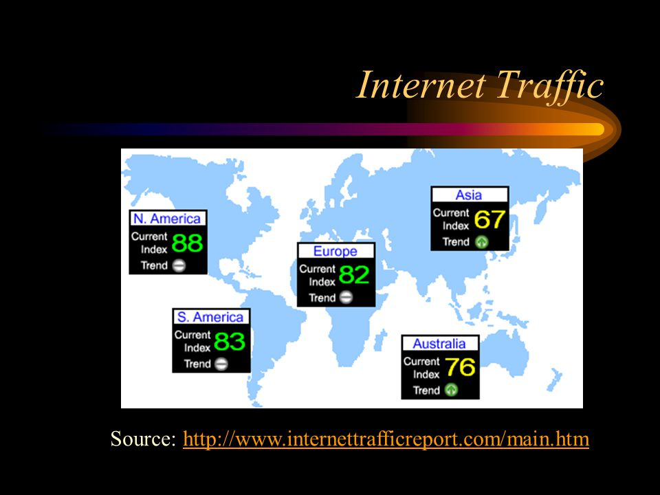Internet Traffic Source: http://www.internettrafficreport.com/main.htmhttp://www.internettrafficreport.com/main.htm