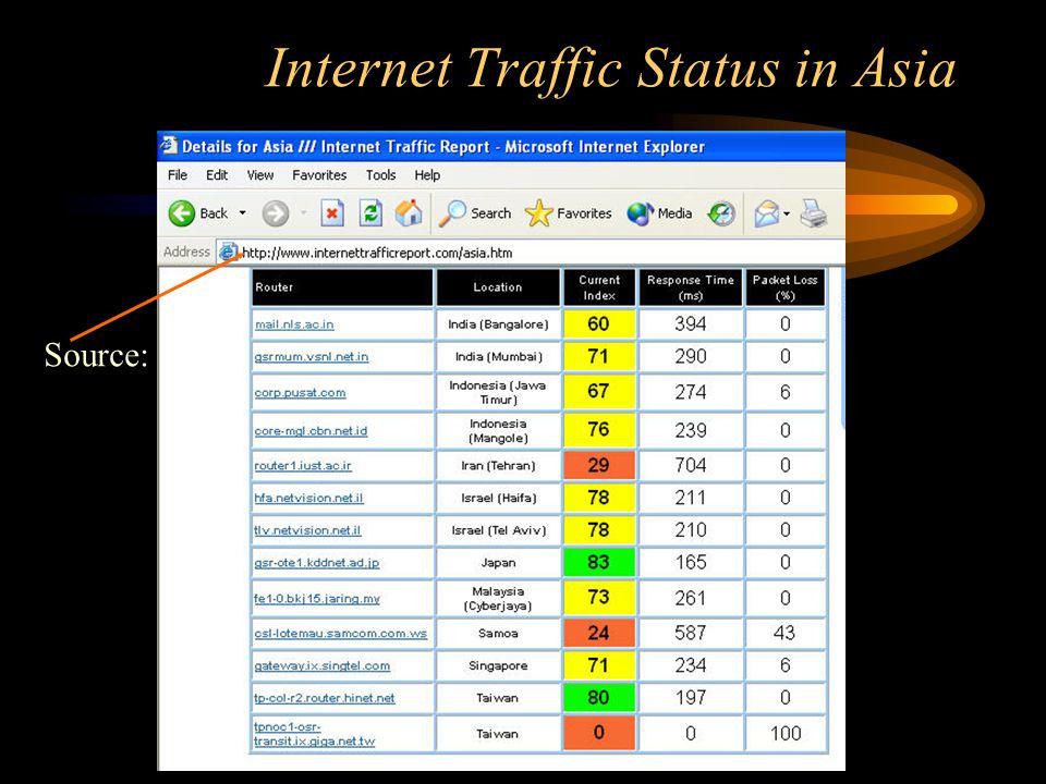 Internet Traffic Status in Asia Source: