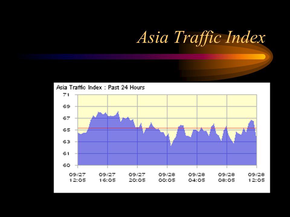 Asia Traffic Index