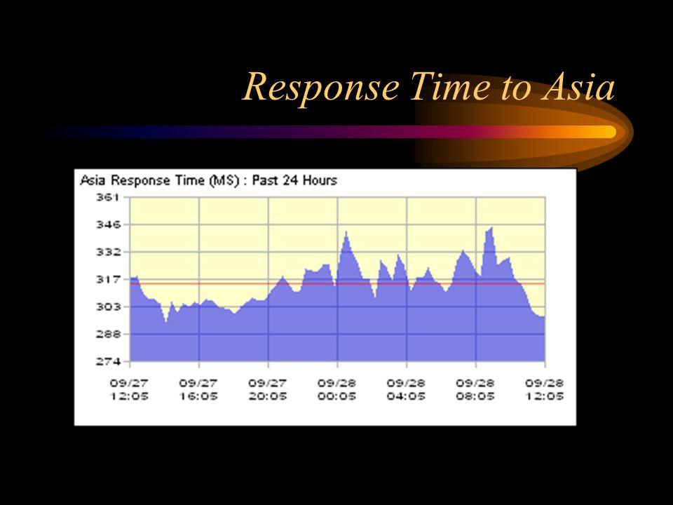 Response Time to Asia