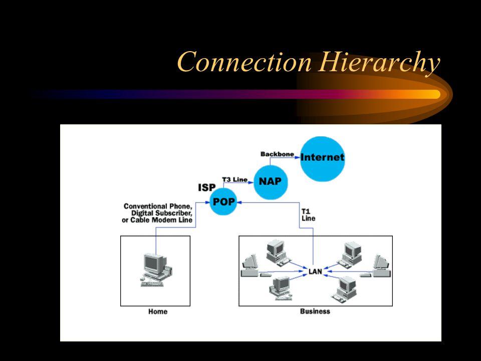 Connection Hierarchy