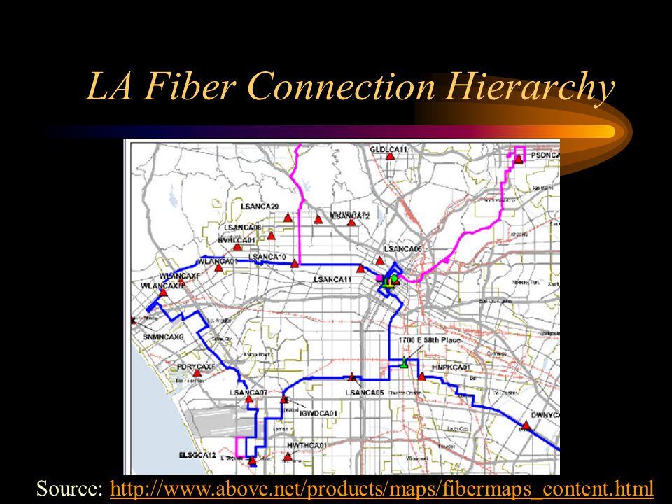 LA Fiber Connection Hierarchy Source: http://www.above.net/products/maps/fibermaps_content.htmlhttp://www.above.net/products/maps/fibermaps_content.ht