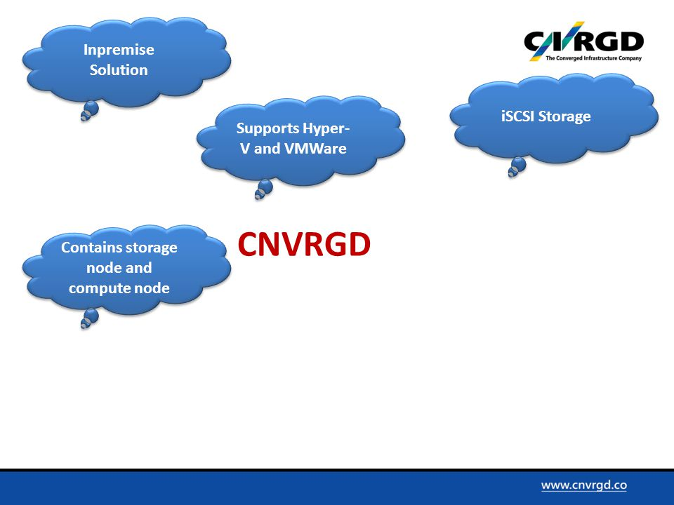 Inpremise Solution iSCSI Storage Contains storage node and compute node Supports Hyper- V and VMWare CNVRGD