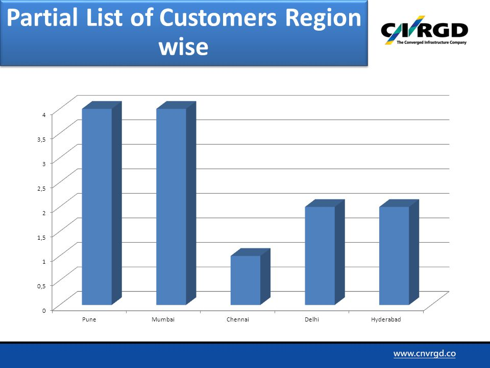 Partial List of Customers Region wise