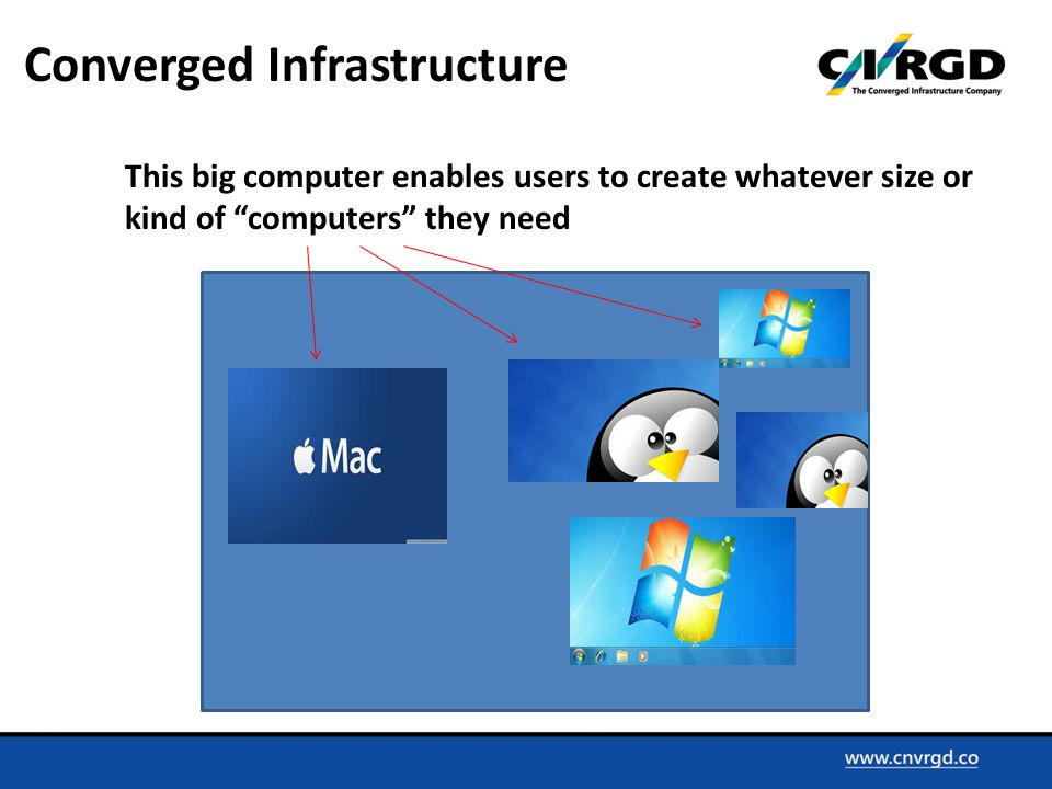 Converged Infrastructure This big computer enables users to create whatever size or kind of computers they need