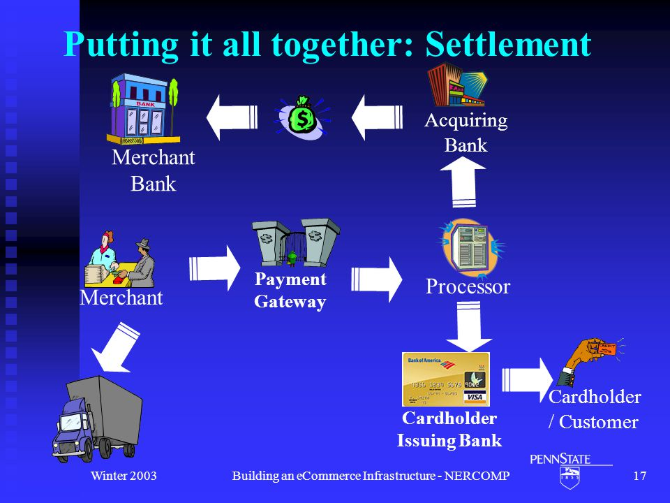 Winter 2003Building an eCommerce Infrastructure - NERCOMP17 Putting it all together: Settlement Cardholder / Customer Payment Gateway Cardholder Issuing Bank Processor Acquiring Bank Merchant Bank Merchant