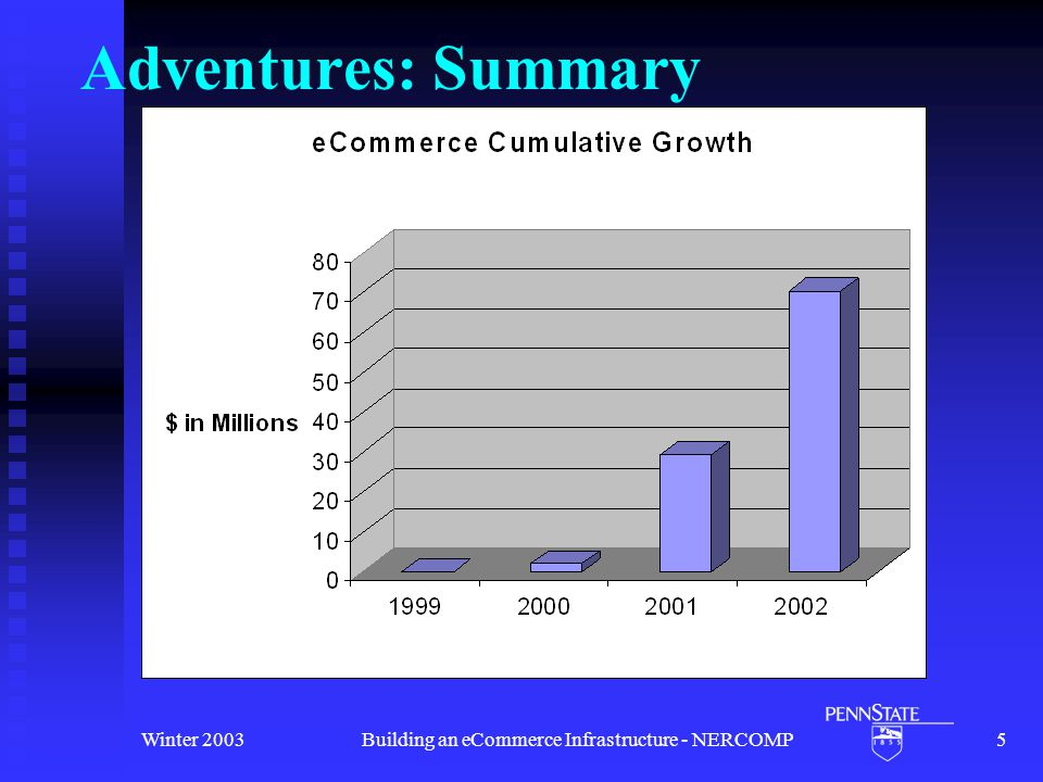 Winter 2003Building an eCommerce Infrastructure - NERCOMP5 Adventures: Summary