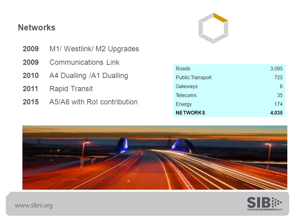 Networks 2009 M1/ Westlink/ M2 Upgrades 2009 Communications Link 2010 A4 Dualling /A1 Dualling 2011 Rapid Transit 2015 A5/A8 with RoI contribution Roads3,095 Public Transport725 Gateways6 Telecoms35 Energy174 NETWORKS4,035