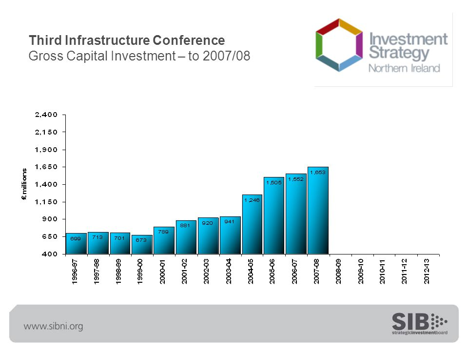 Third Infrastructure Conference Gross Capital Investment – to 2012/13