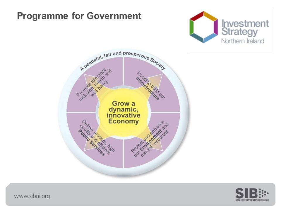 The shape of investment programme ISNI 1 - £14.4bn ISNI 2 - £19.3bn Step change – ambition, scale and nature