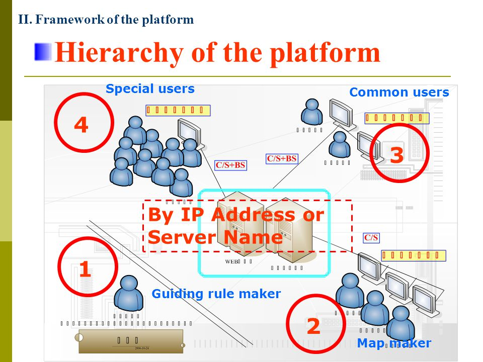 Hierarchy of the platform 1234 By IP Address or Server Name II. Framework of the platform Common users Special users Map maker Guiding rule maker