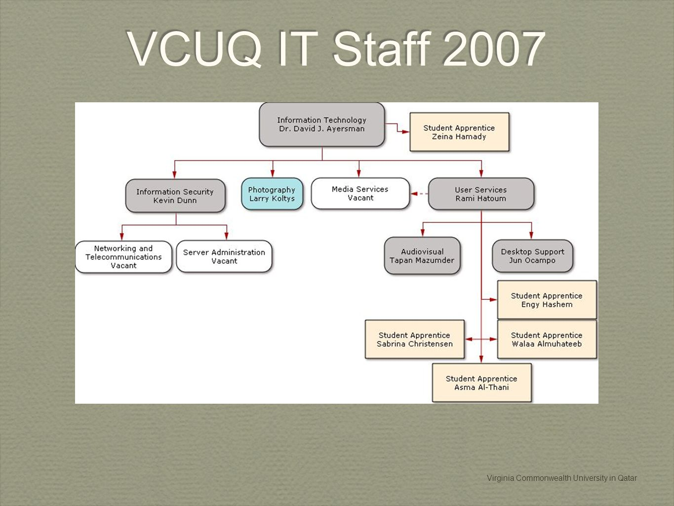Virginia Commonwealth University in Qatar VCUQ IT Staff 2007