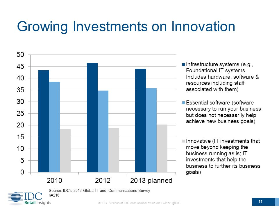 Growing Investments on Innovation © IDC Visit us at IDC.com and follow us on 11 Source: IDC s 2013 Global IT and Communications Survey n=218
