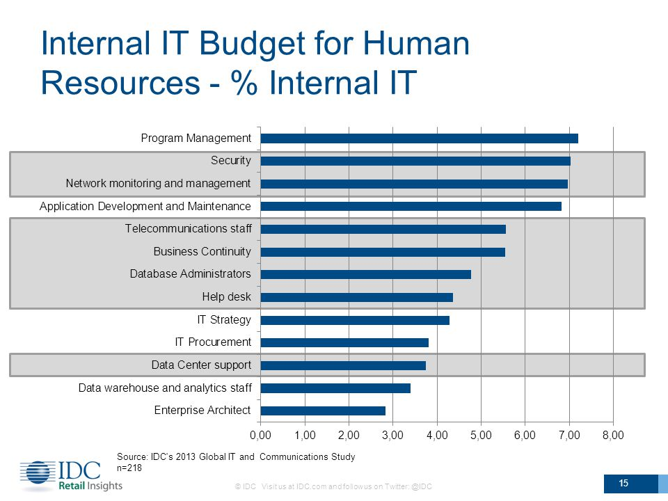 Internal IT Budget for Human Resources - % Internal IT © IDC Visit us at IDC.com and follow us on Twitter: @IDC 15 Source: IDC s 2013 Global IT and Communications Study n=218