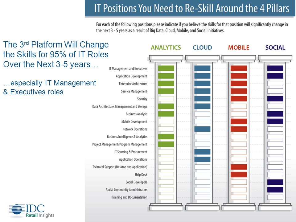 High Cost of Staffing 3 rd Platform Positions © IDC Visit us at IDC.com and follow us on Twitter: @IDC 10 Organizations will pay an average premium of 18% to fill these positions Source: IDC s 2013 IT Staffing Survey - Jun 2013 Question: For roles you indicated are difficult to hire, what % premium is your organization willing to pay to hire qualified candidates in this role.