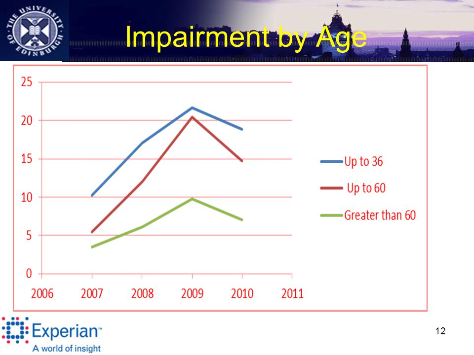 Impairment by Age 12