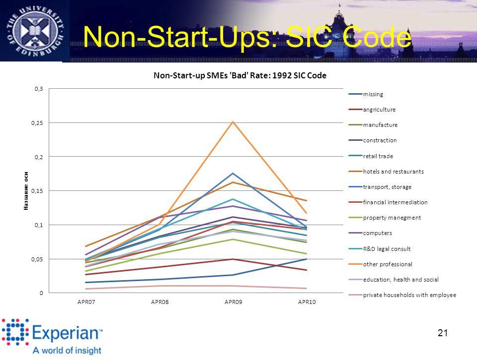 Non-Start-Ups: SIC Code 21