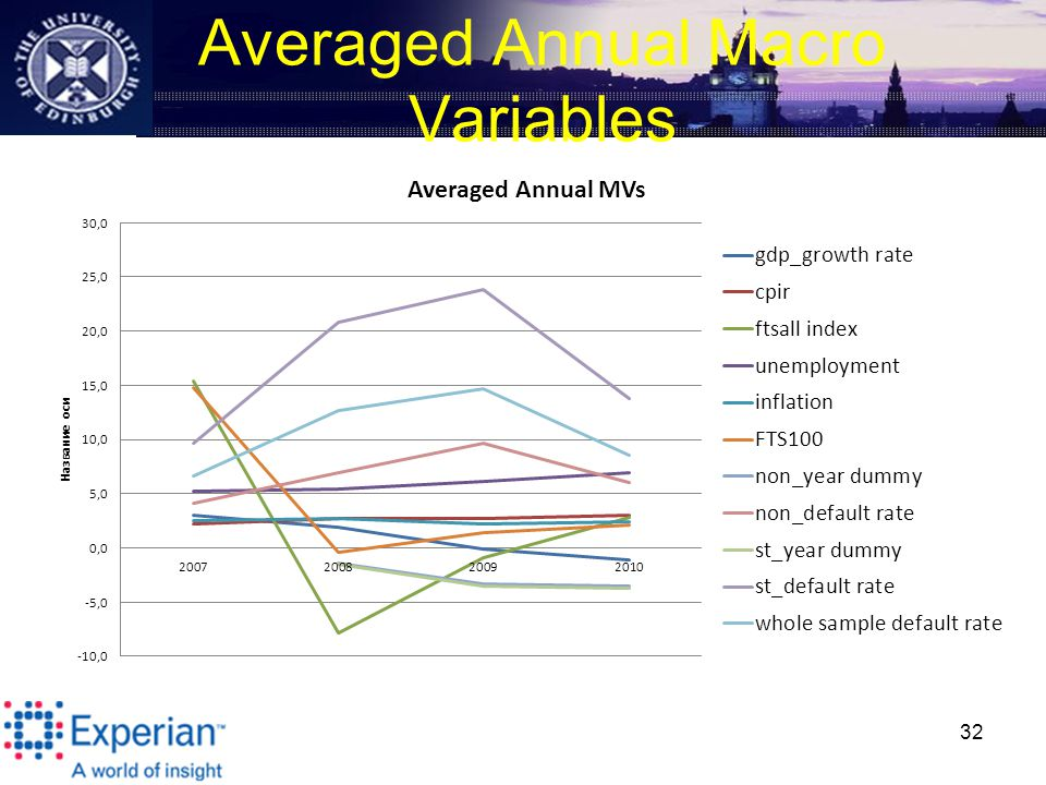 Averaged Annual Macro Variables 32