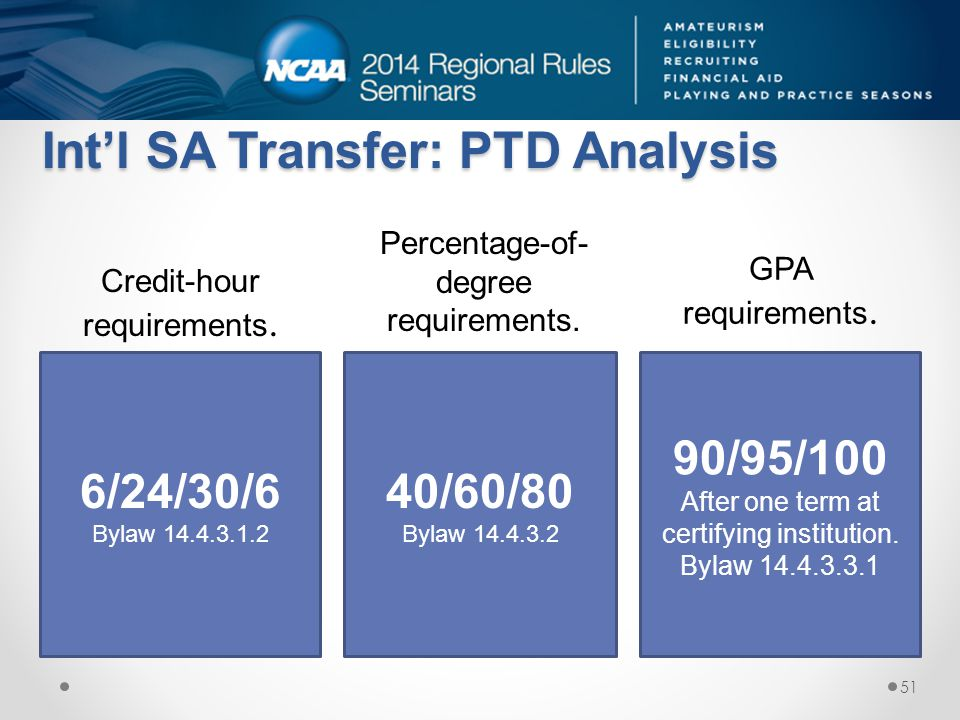 Int'l SA Transfer: PTD Analysis 6/24/30/6 Bylaw 14.4.3.1.2 40/60/80 Bylaw 14.4.3.2 90/95/100 After one term at certifying institution. Bylaw 14.4.3.3.